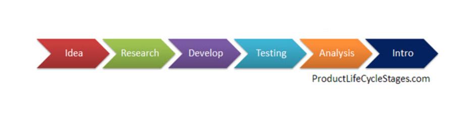 What is Developmental Marketing?